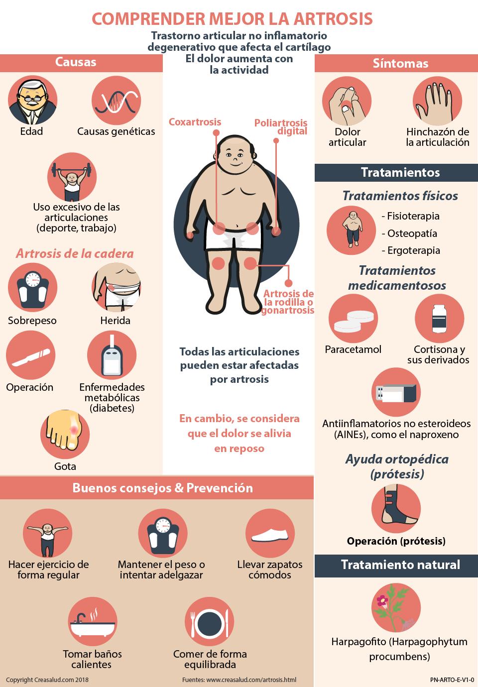 osteoartritis sintoma de solfa syllable osteoartritis